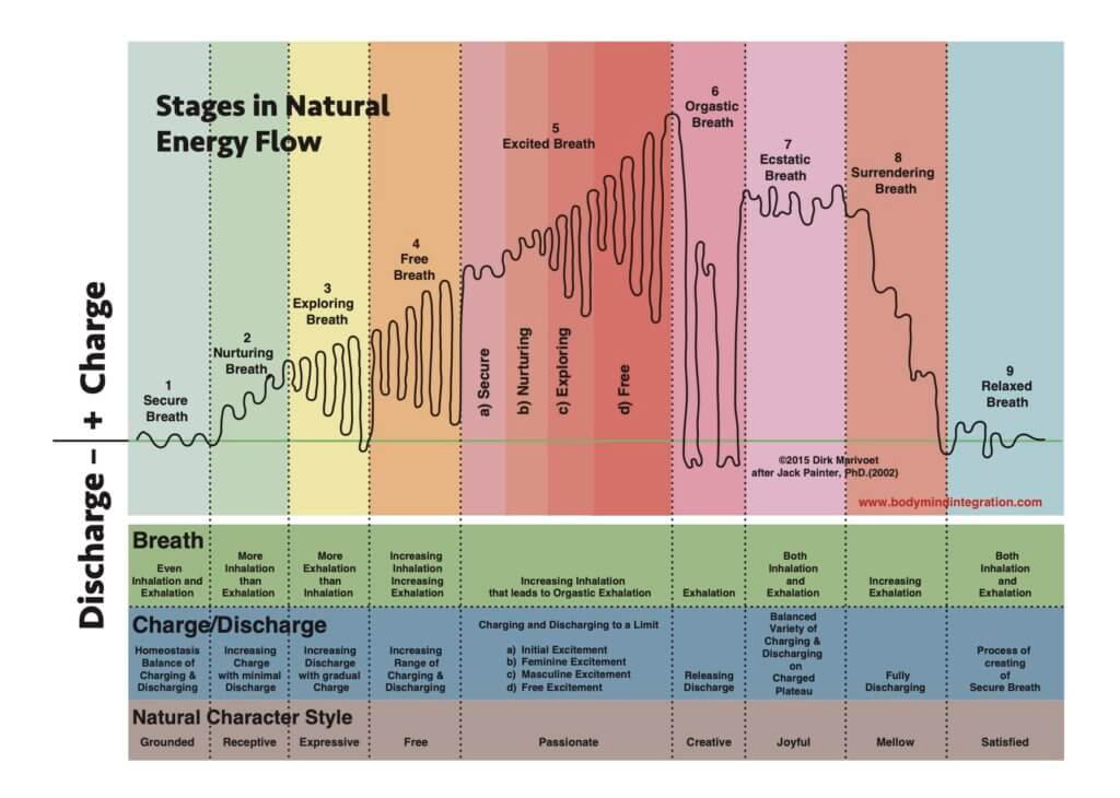 Stages in Natural Energy Flow